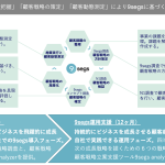 M-Force、「9segs」に基づく顧客戦略立案支援ツール「9segs analyzer」開発