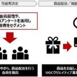 サイバー・バズ、UGCを効率的に生成・納品するサービスを開始