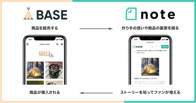 BASE、noteと資本業務提携