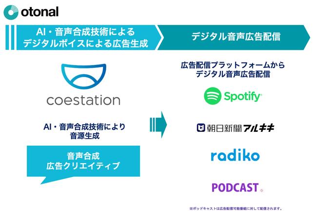 オトナルとコエステ、AI・音声合成技術を活用した音声広告配信サービスを開始