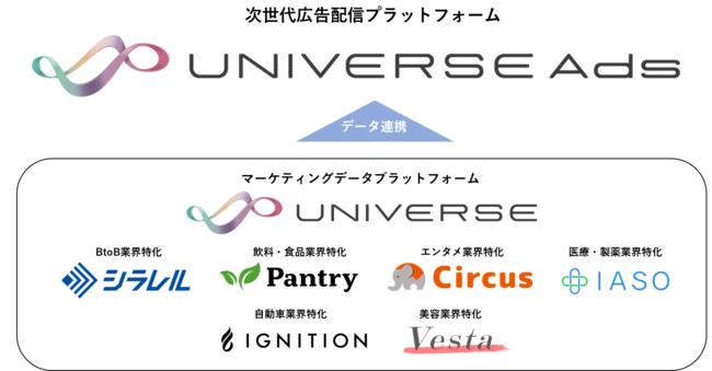 マイクロアド、新広告配信プラットフォーム「UNIVERSE Ads」の正式提供を開始