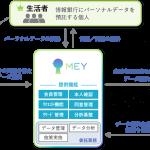 電通系のマイデータ・インテリジェンス、情報銀行の認定を取得