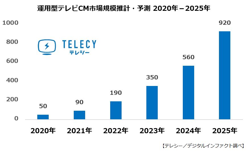 テレシー/デジタルインファクト、2020年の運用型テレビCM市場は50億円、2025年には920億円規模に拡大と予測
