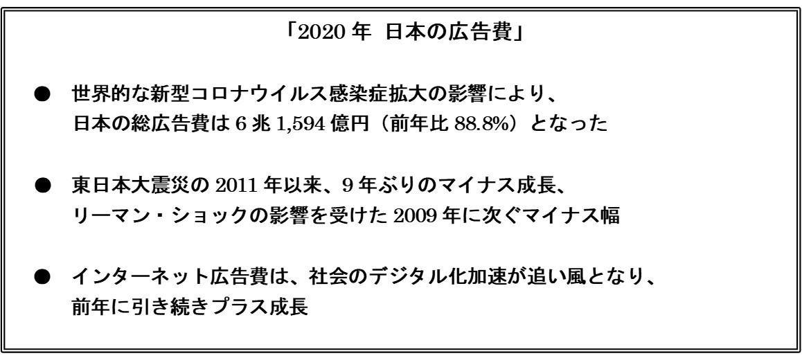 電通、2020年の日本広告費を発表 ~2019年比で11.2%減少し、リーマン以来最大の下げ幅に~