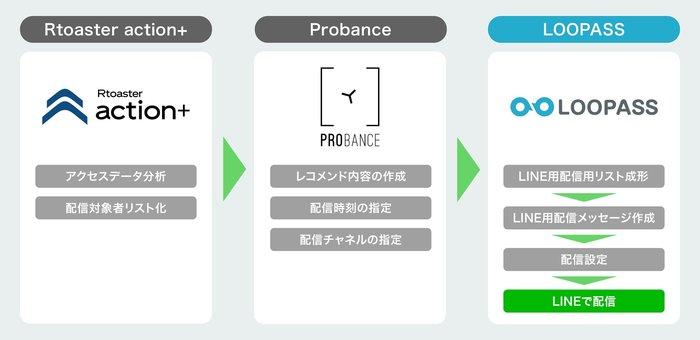 セプテーニHDのミロゴス、 Messaging APIを活用したLINE機能拡張サービス「LOOPASS」と レコメンドエンジンとの連携を開始