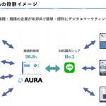 VOYAGE VENTURES、LINEを活用した顧客マーケティングツール「AURA」を展開するMicoworks社に出資