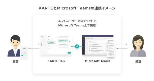 プレイドのKARTE Talk、Microsoft Teamsとの連携を開始