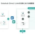 プレイド、Google BigQuery上のデータをKARTEのデータとシームレスに連携できる機能を提供開始