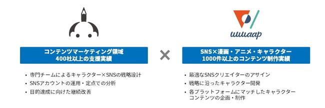 サムライト、『SNS×オリジナルキャラクター運用支援サービス』を提供開始