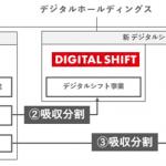 デジタルHD、オプトら連結子会社の組織再編を発表