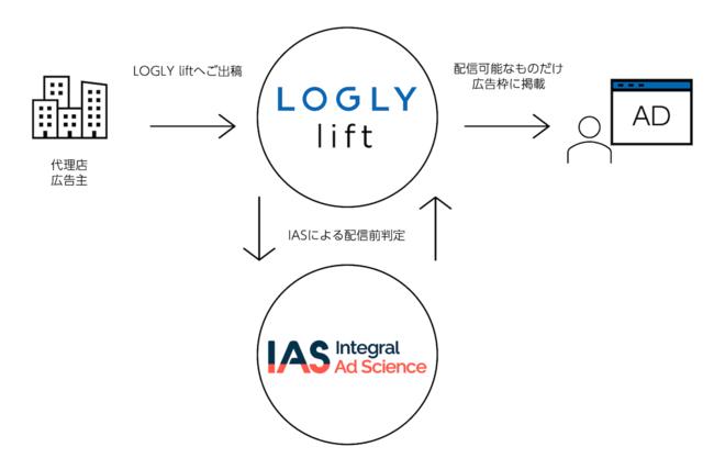 ログリー、さらなるブランドセーフティ強化に向けIntegral Ad Scienceとの連携を開始