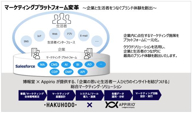 博報堂、Salesforce支援などの領域でインドWiproグループのAppirio Japanと業務提携