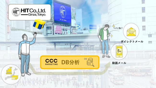 CCCマーケティングとヒット、屋外ビジョン広告接触者へ向けたダイレクトマーケティングを提供