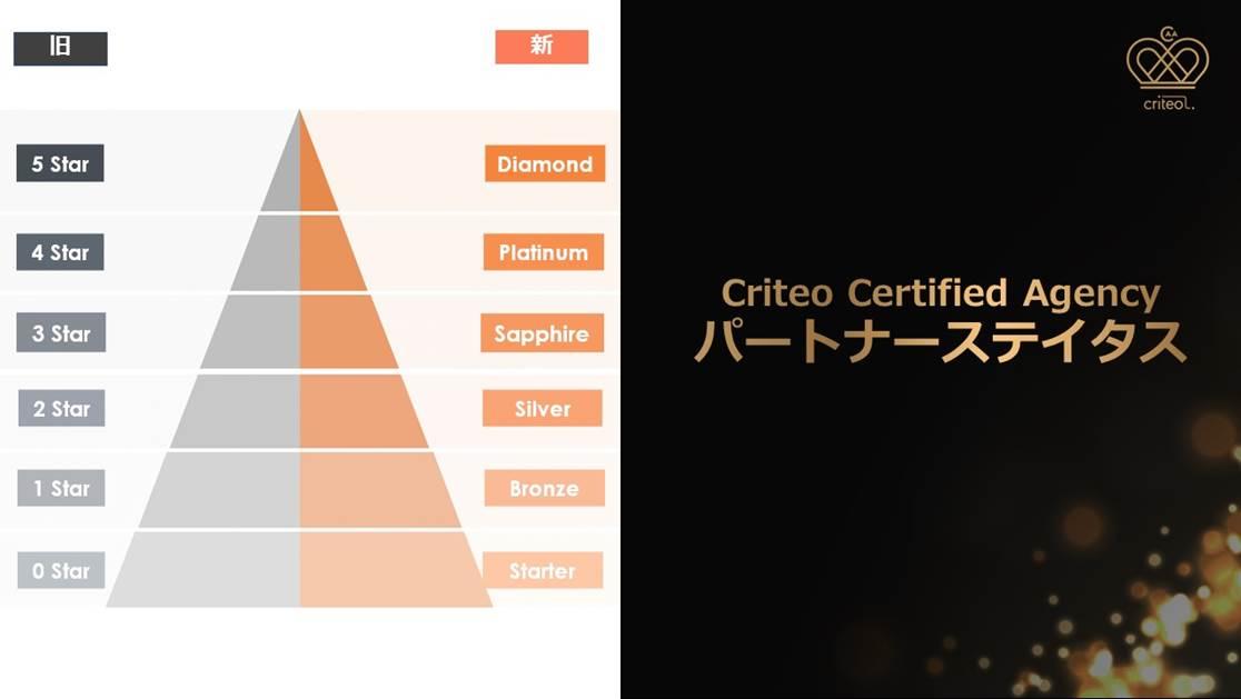 Criteo、認定代理店制度を一新し代理店サポートを強化