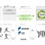 博報堂DYMP、静岡新聞社らとアスリートやスポーツチームへのギフティングサービスを提供開始