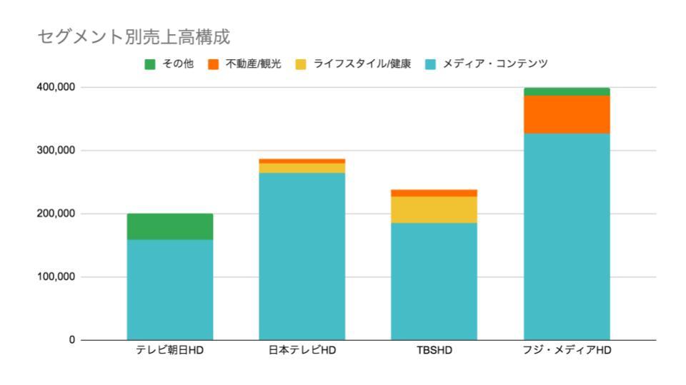 民放テレビ局5社の2020年4-12月決算まとめ 〜フジテレビ以外は上方修正〜