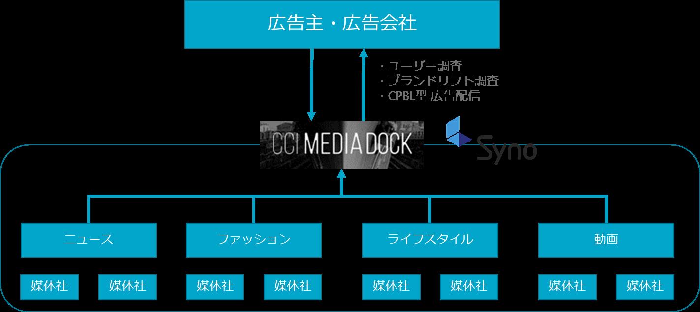 cci media deck