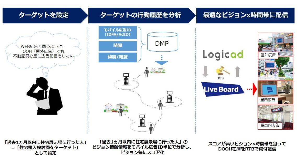 SMNの「Logicad DOOH」、興味・関心層に配信する「インタレストターゲティング」を開始