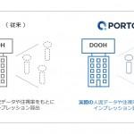 CARTA HOLDINGSのPORTO、インプレッション課金のDOOH広告を提供開始