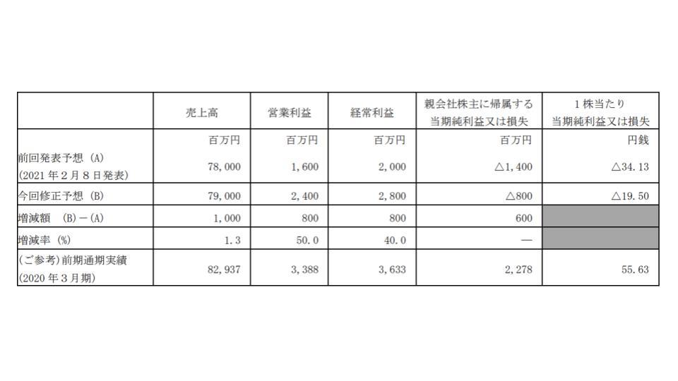 朝日放送グループHD、2021年3月期通期予想を上方修正