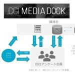 CCI、媒体社の新収益を支援するアンケート会員の構築サービス提供開始