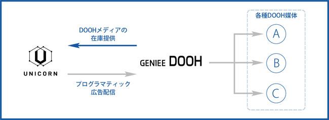 ジーニーの「GENIEE DOOH」、「UNICORN」と連携