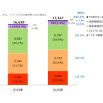 CCIら、「2020年 日本の広告費 インターネット広告媒体費 詳細分析」発表