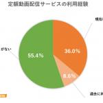 定額動画配信サービスの利用実態調査で『Amazonプライム・ビデオ』の利用者が約7割【Appliv TOPICS調べ】