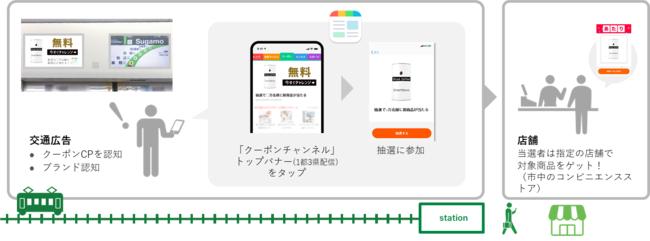 ジェイアール東日本企画、商品トライアルを目的としたSmartNewsとの共同商品をテスト販売開始