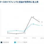 セールスフォース・ドットコム、「Eコマース最新事情」を公開 〜全体収益が前年比55〜75%拡大〜