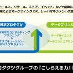 博報堂プロダクツ、データ利活用によるマーケティングDX支援の強化に向けてデータブリッジ株式会社と資本提携