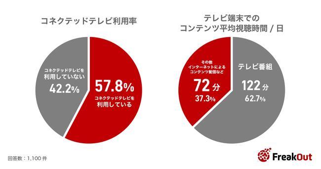フリークアウト、「消費者のコネクテッドテレビ利用状況と広告への態度変容傾向の調査」結果を公開