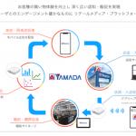 ヤマダホールディングスとアドインテ、デジタルサイネージ広告媒体を共同開発