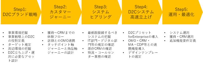 博報堂グループとフラクタ、大企業向けD2Cサイト構築支援ソリューション「D2C Gate」を開発