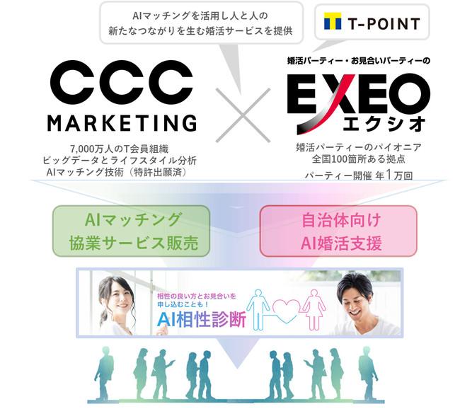 CCCマーケティングとエクシオジャパン、Tポイントが活用できる婚活サービスを提供へ