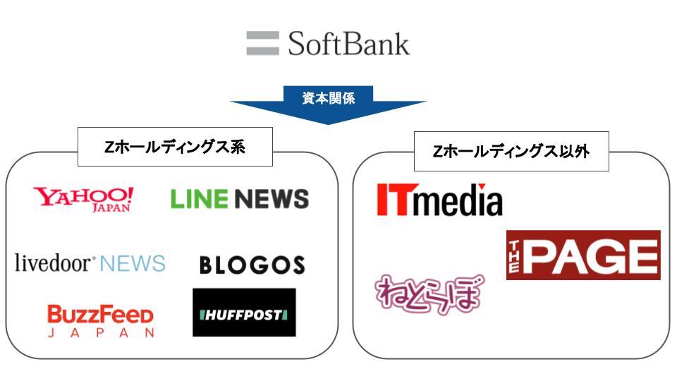 ソフトバンクグループ メディア