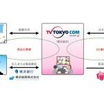 テレビ東京コミュニケーションズ、横浜銀行とキャラクター商品化及びEC事業推進領域で業務提携