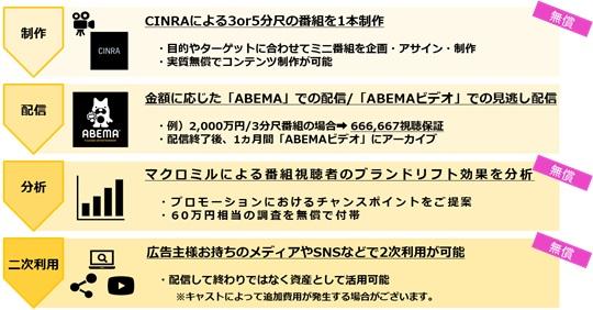 CCI、動画コンテンツマーケティング支援の第2弾として、ABEMA、CINRA
