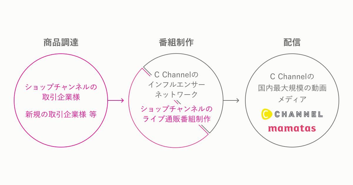 CChannel ショップ