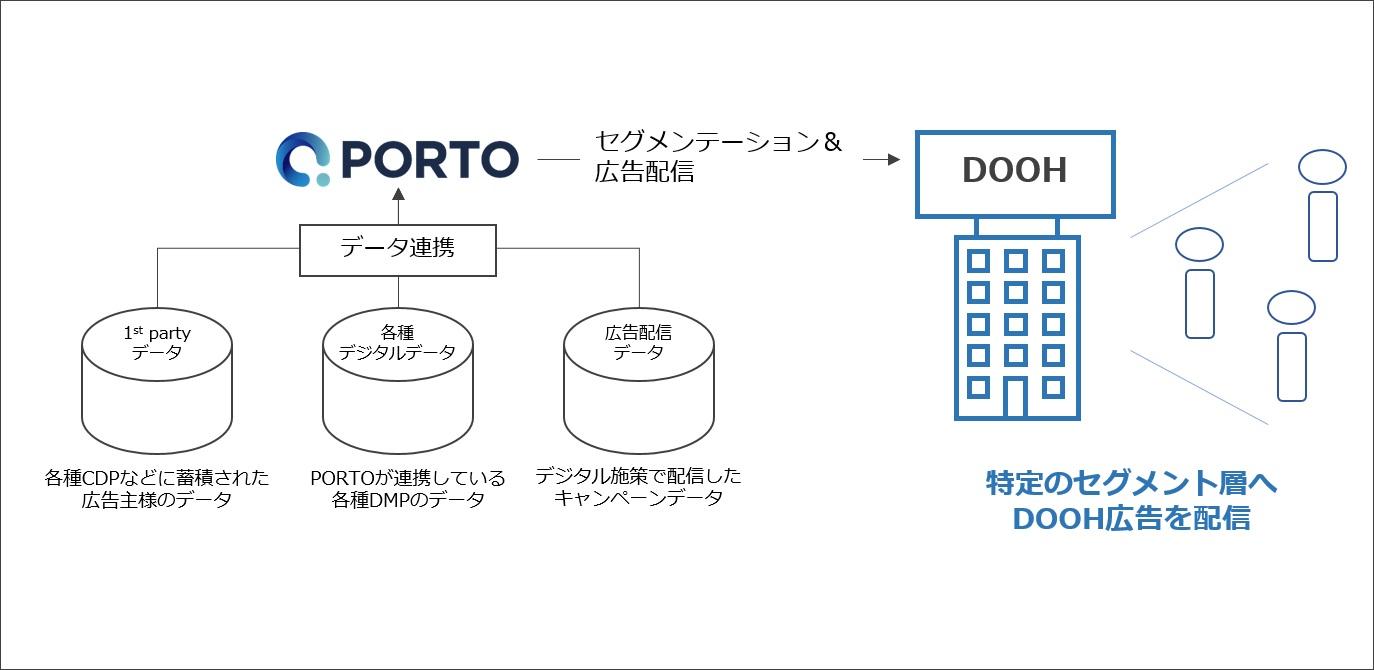 PORTO、DOOH広告で広告主の1st partyデータを連携した広告配信の実証実験を開始