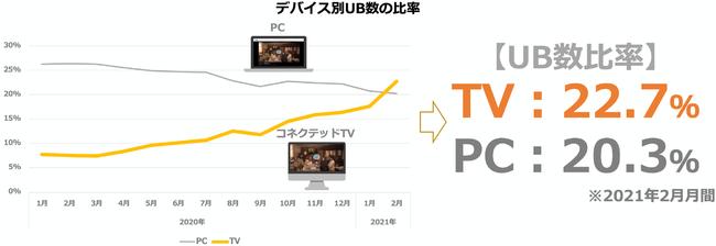 TVer広告において、コネクテッドTVの本格展開スタート