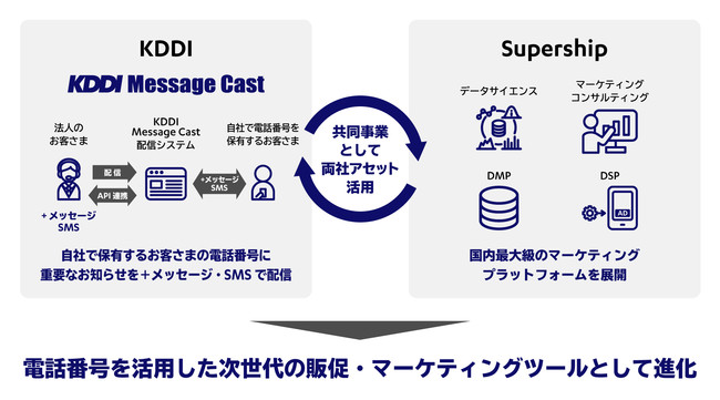 SupershipとKDDI