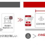 楽天、オンライン広告の効果を実店舗購買に基づいて計測できる新メニュー「Instore Tracking」を提供開始