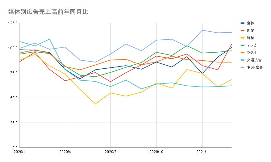 【まとめ】コロナ流行以降の広告市場推移~インターネットは回復傾向~
