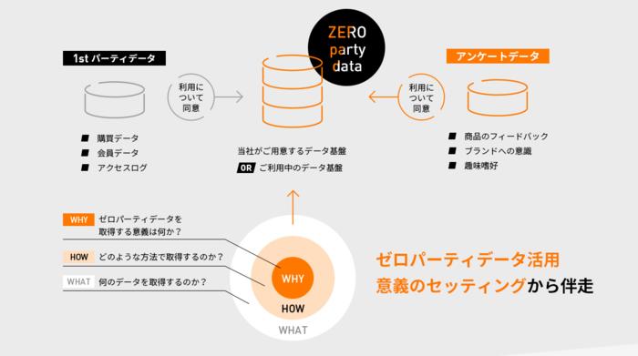 セプテーニグループのFLINTERS、 Syno Japanと連携し 企業のゼロパーティデータの構築・活用支援サービスを開始
