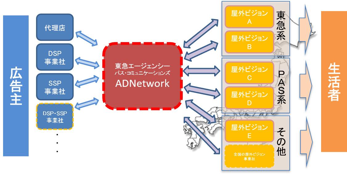 東急エージェンシーとパス・コミュニケーションズ、屋外大型ビジョンのデジタル・アドネットワーク化