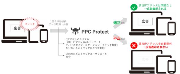AZ、英PPC Protect社のクリック不正対策サービスの提供を開始