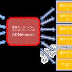 東急エージェンシーとパス・コミュニケーションズ、屋外大型ビジョンのデジタル・アドネットワーク化で事業協力