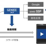 GENIEE SSP、媒体社の広告収益とユーザーエンゲージメントを高める「Web動画リワード広告」フォーマットの提供を開始