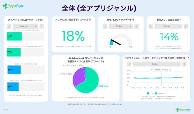 ATT実装率は18%でATTオプトイン率は40%【AppsFlyer調査】